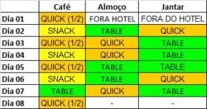 *Nota: Considerando família de 04 pessoas e 07 noites de hotel. Quando eu cito 1/2 Quick, é porque é possível dividir um Quick no café da manhã, dependendo da fome.